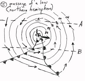 Wind shifts with passage of a Low
