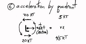 Acceleration of geostrophic wind by velocity of movement of the center of a Low
